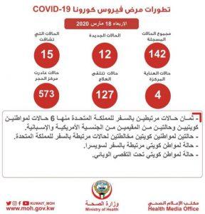 بيان الصحة الكويتية اليوم