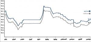 تطور سعر الدولار خلال يناير حتي نوفمبر