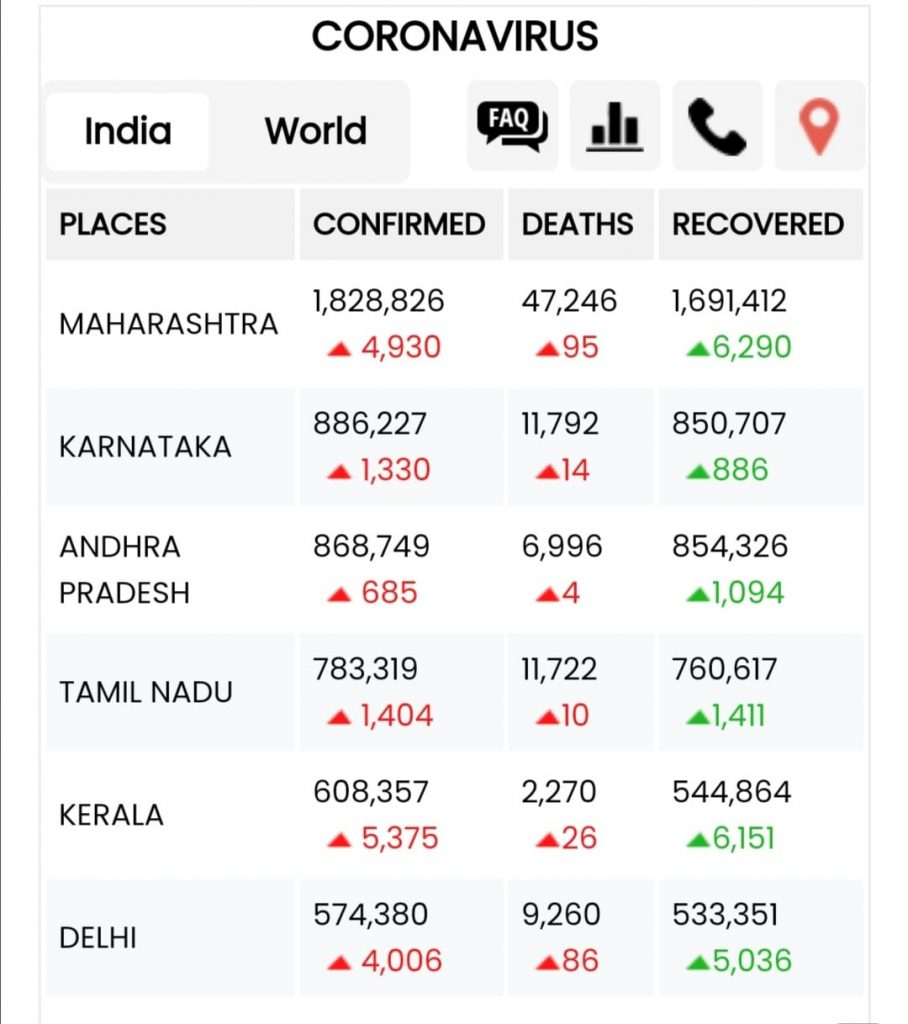 حالات الكورونا بالهند اليوم