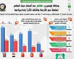 مصر من أفضل الدول تعاملاً مع كورونا