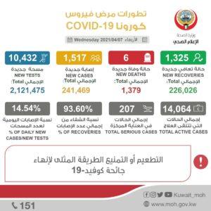 الكويت: 1517 إصابة جديدة بـ «كورونا»