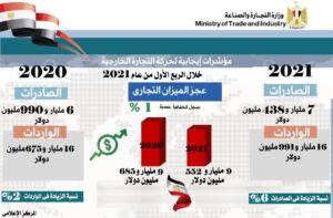 حجم الصادرات البترولية